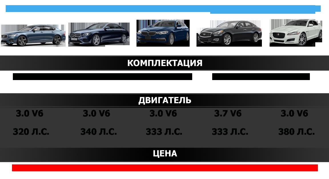 Volvo S90 T6 AWD Конкуренты
