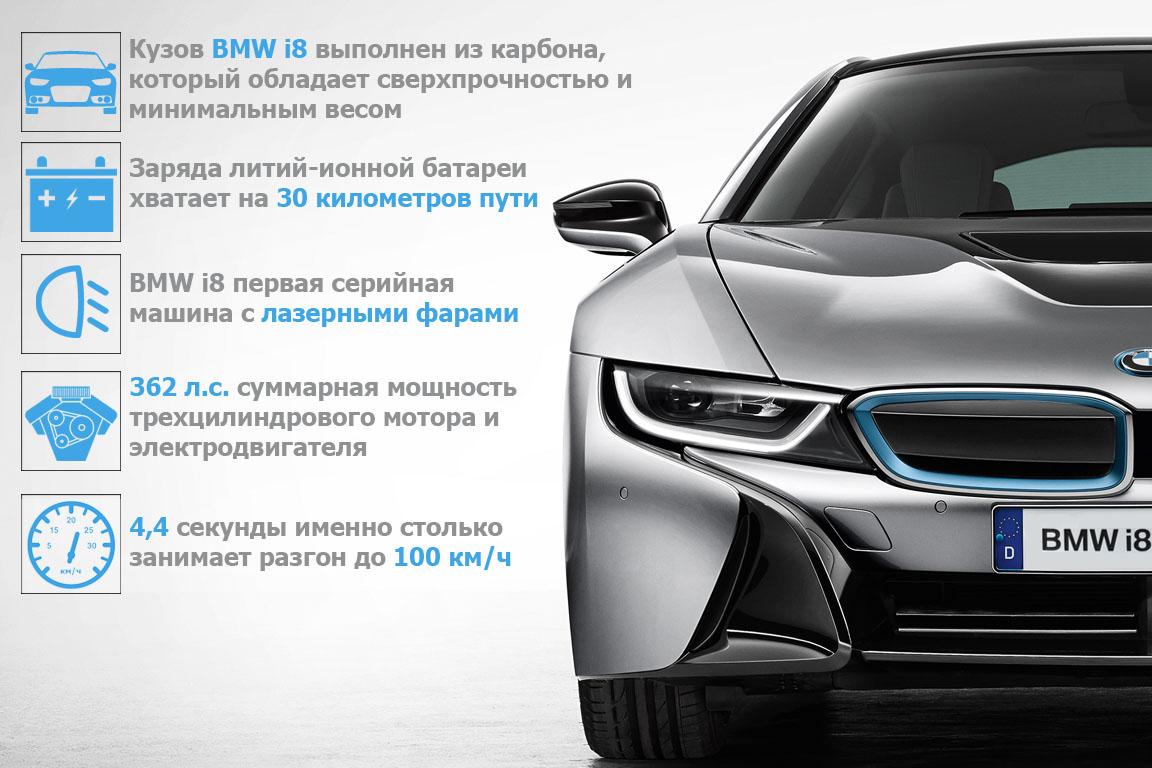 BMW i8 инфографика