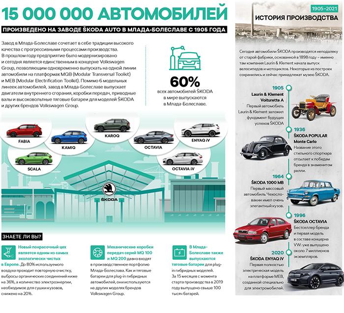Знаменательное событие для ŠKODA AUTO: выпуск 15 миллионов автомобилей с 1905 года