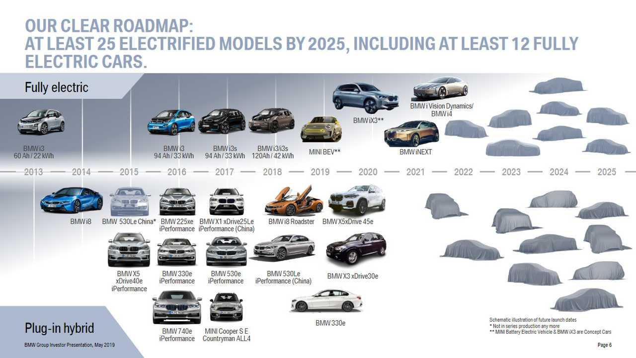 Стратегия электрификации модельного ряда BMW